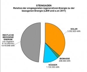 Relation der in Steingaden eingespeisten regenerativen Energie zur bezogenen