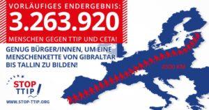 Wenn alle, die unterschrieben haben, eine Menschenkette bilden, dann reicht sie von Gibraltar bis Estland.